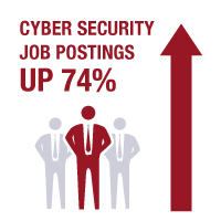 cyber security job postings are up to 74%