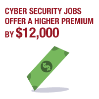 cyber security job salary