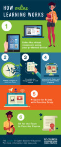 how-online-works-infographic