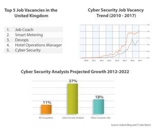 cybersecurity Jobs