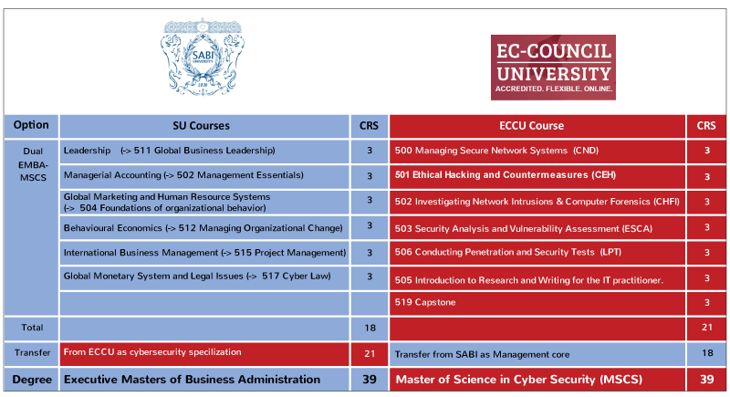 Masters of Business Administration in Cybersecurity