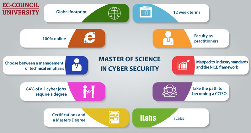 masters in cybersecurity