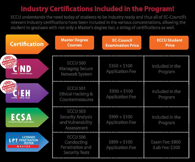 cybersecurity online degree programs