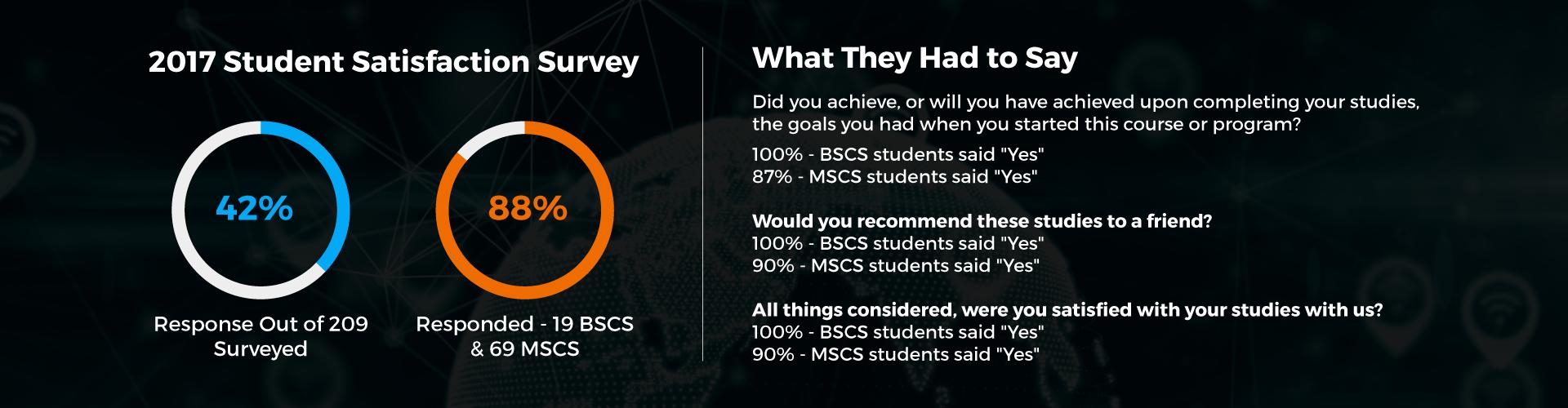 2017-Student-Satisfaction-Survey