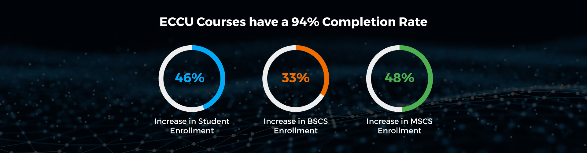 ECCU-Courses-have-a-94%-Completion-Rate