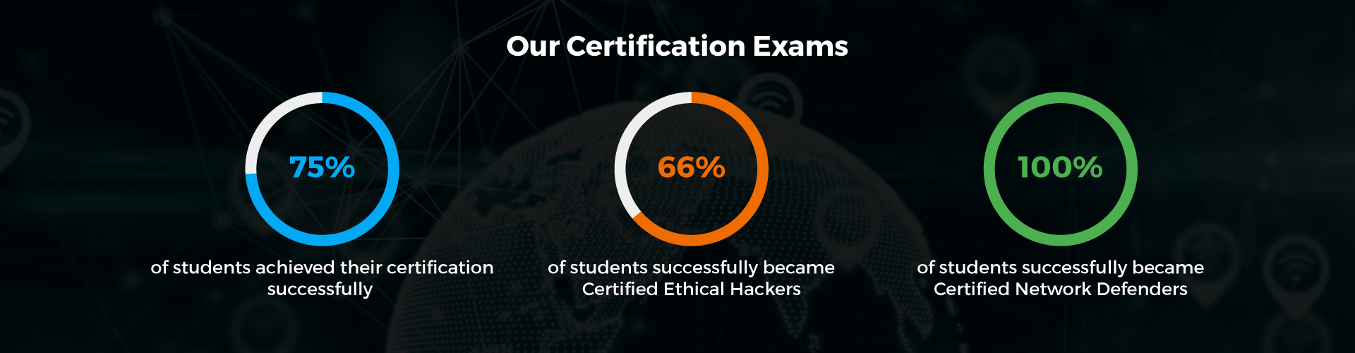 Our-Certification-Exams
