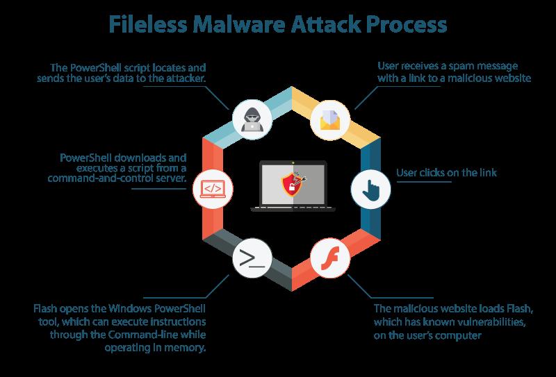 Most Common Malware Attacks - Fileless Malware (Part 2) - EC
