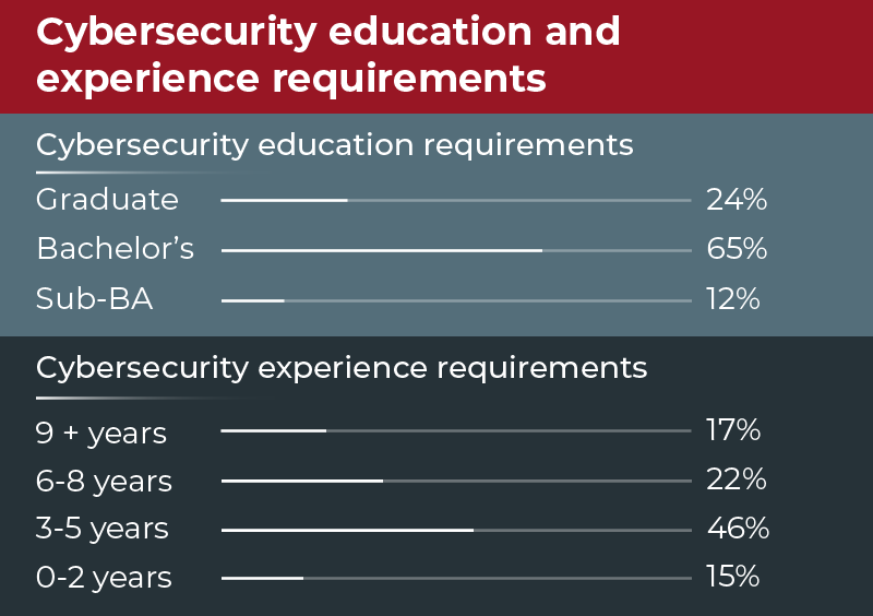 Cybersecurity Education Requirements