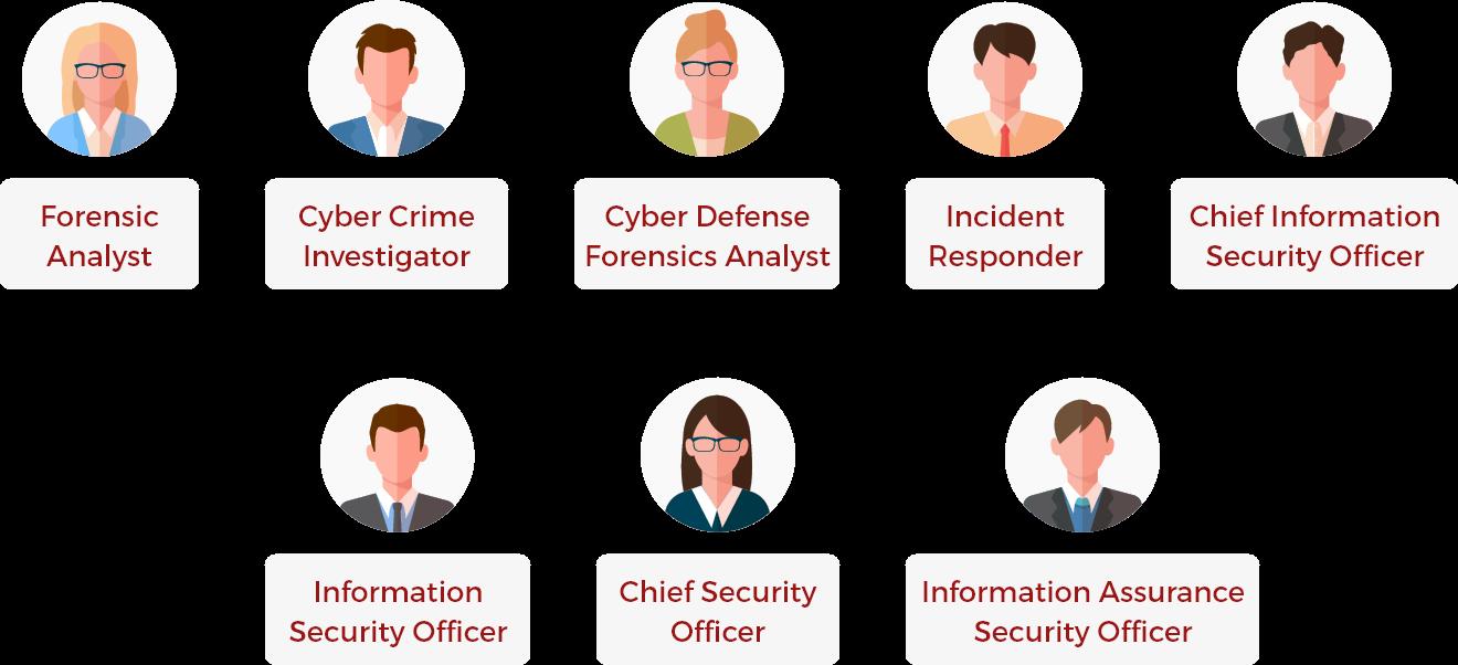 JobRoles of digital-forensics